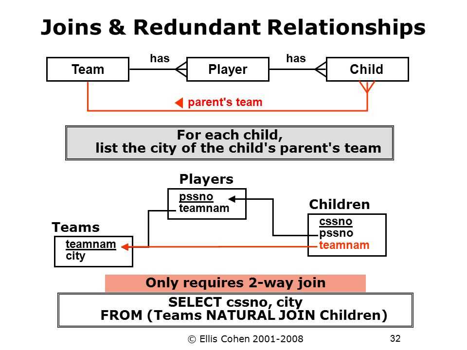 32 © Ellis Cohen 2001-2008 Joins & Redundant Relationships TeamPlayerChild has Teams teamnam city pssno teamnam Players Children cssno pssno teamnam F