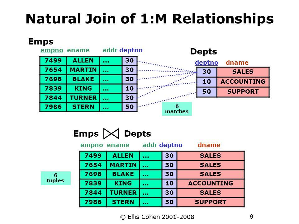 9 © Ellis Cohen 2001-2008 Natural Join of 1:M Relationships empno ename addr deptno dname 7499ALLEN...30SALES 7654MARTIN…30SALES 7698BLAKE…30SALES 7839KING…10ACCOUNTING 7844TURNER…30SALES 7986STERN…50SUPPORT Emps Depts 30SALES 10ACCOUNTING 50SUPPORT deptno dname Depts empno ename addr deptno 7499ALLEN...30 7654MARTIN…30 7698BLAKE…30 7839KING…10 7844TURNER…30 7986STERN…50 Emps 6 matches 6 tuples