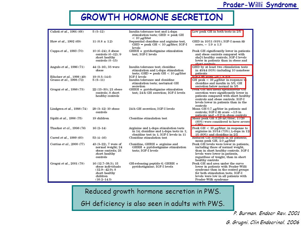 Prader-Willi Syndrome Reduced growth hormone secretion in PWS. GH deficiency is also seen in adults with PWS. GROWTH HORMONE SECRETION P. Burman. Endo