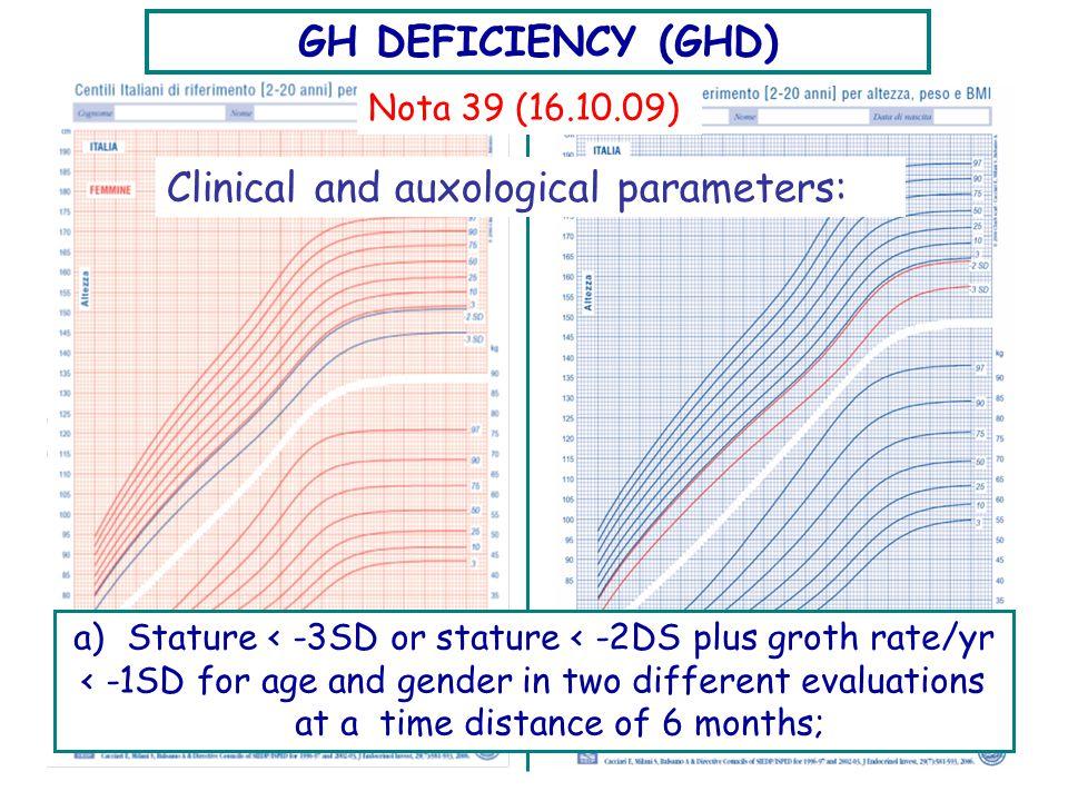 Prader-Willi Syndrome Angulo et al.2007.