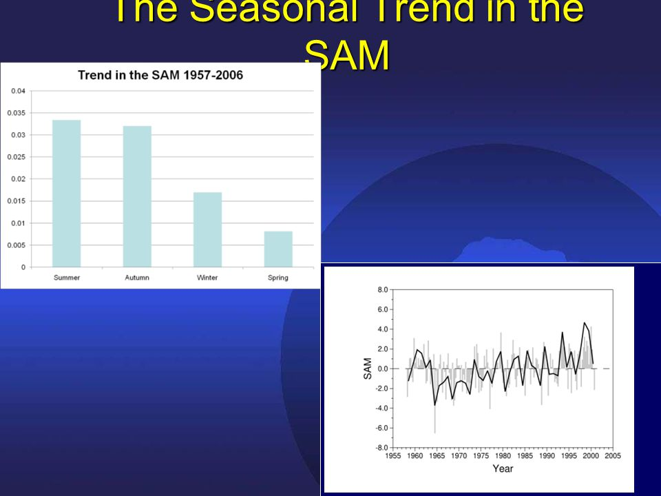 The Seasonal Trend in the SAM