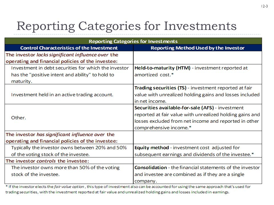 12-24 Brief Exercise 12-2 & 12-3  For trading securities, unrealized holding gains and losses:  are or are not  included in earnings.