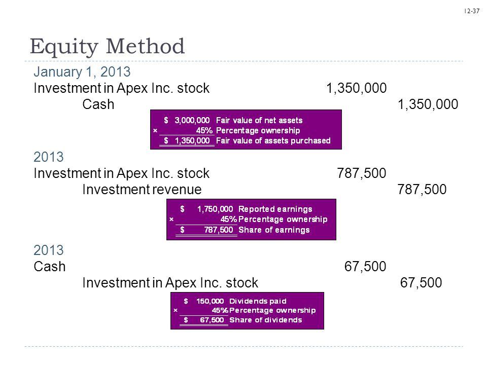 12-37 Equity Method January 1, 2013 Investment in Apex Inc. stock1,350,000 Cash 1,350,000 2013 Investment in Apex Inc. stock 787,500 Investment revenu