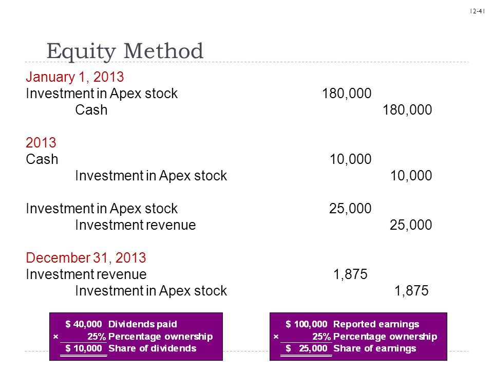 12-41 Equity Method January 1, 2013 Investment in Apex stock180,000 Cash 180,000 2013 Cash 10,000 Investment in Apex stock 10,000 Investment in Apex s