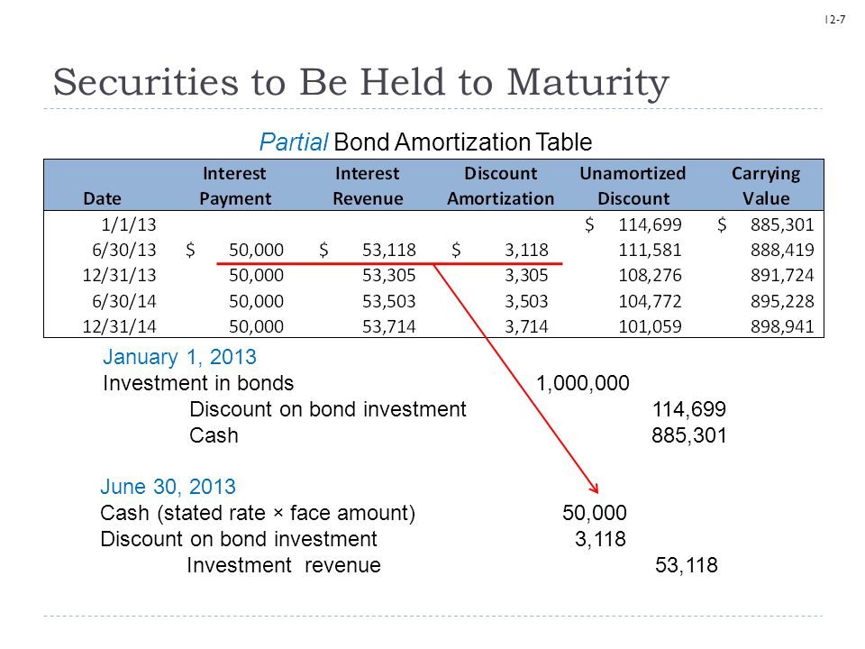 12-7 Securities to Be Held to Maturity Partial Bond Amortization Table January 1, 2013 Investment in bonds1,000,000 Discount on bond investment 114,69