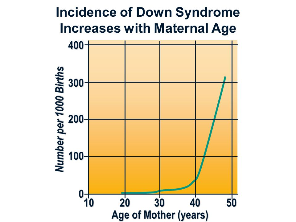 Incidence of Down Syndrome Increases with Maternal Age 1020304050 0 100 200 300400Age of Mother (years) N u m b e r p e r 1 0 0 0 B i r t h s