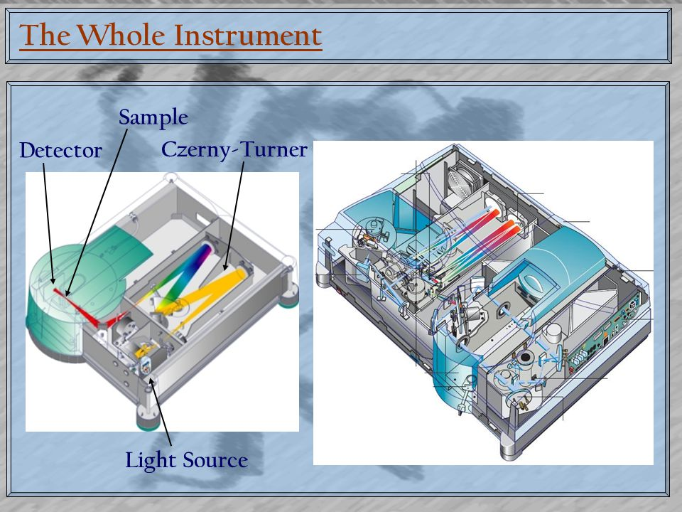 The Whole Instrument Light Source Czerny-Turner Sample Detector