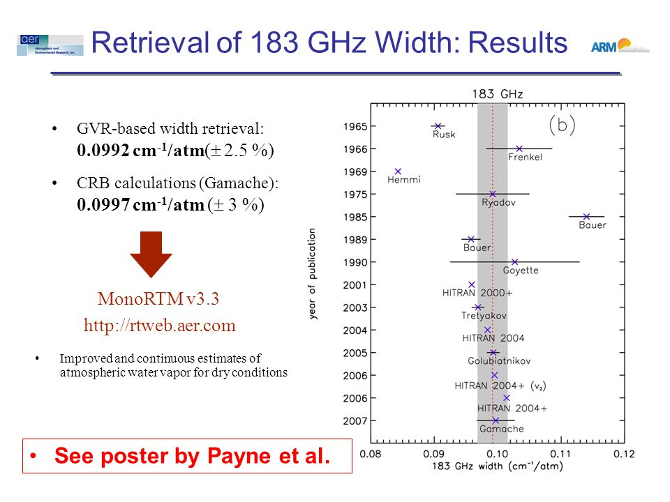 Retrieval of 183 GHz Width: Results GVR-based width retrieval: 0.0992 cm -1 /atm(  2.5 %) MonoRTM v3.3 http://rtweb.aer.com CRB calculations (Gamache): 0.0997 cm -1 /atm (  3 %) Improved and continuous estimates of atmospheric water vapor for dry conditions See poster by Payne et al.