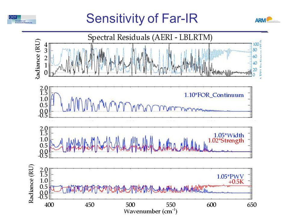 Sensitivity of Far-IR