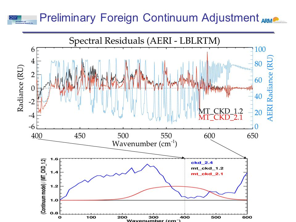 Preliminary Foreign Continuum Adjustment