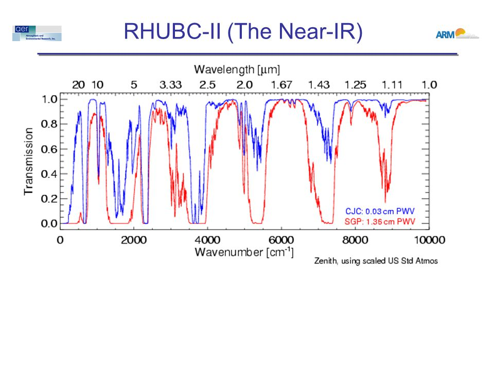 RHUBC-II (The Near-IR)