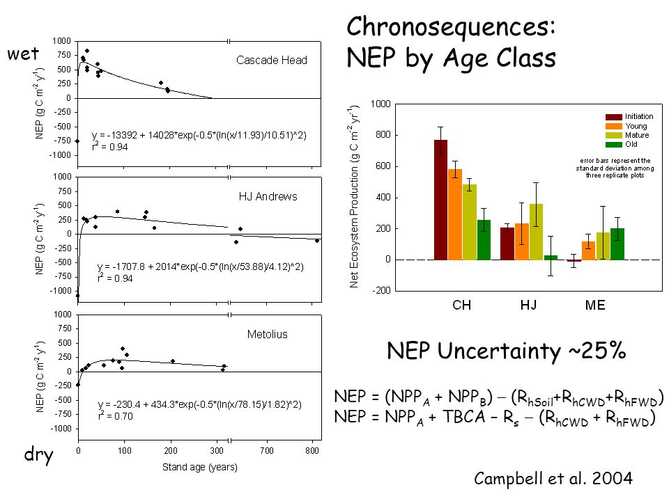 Chronosequences: NEP by Age Class NEP Uncertainty ~25% NEP = (NPP A + NPP B )  (R hSoil +R hCWD +R hFWD ) NEP = NPP A + TBCA – R s  (R hCWD + R hFWD ) wet dry Campbell et al.
