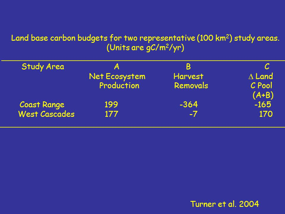 Land base carbon budgets for two representative (100 km 2 ) study areas.
