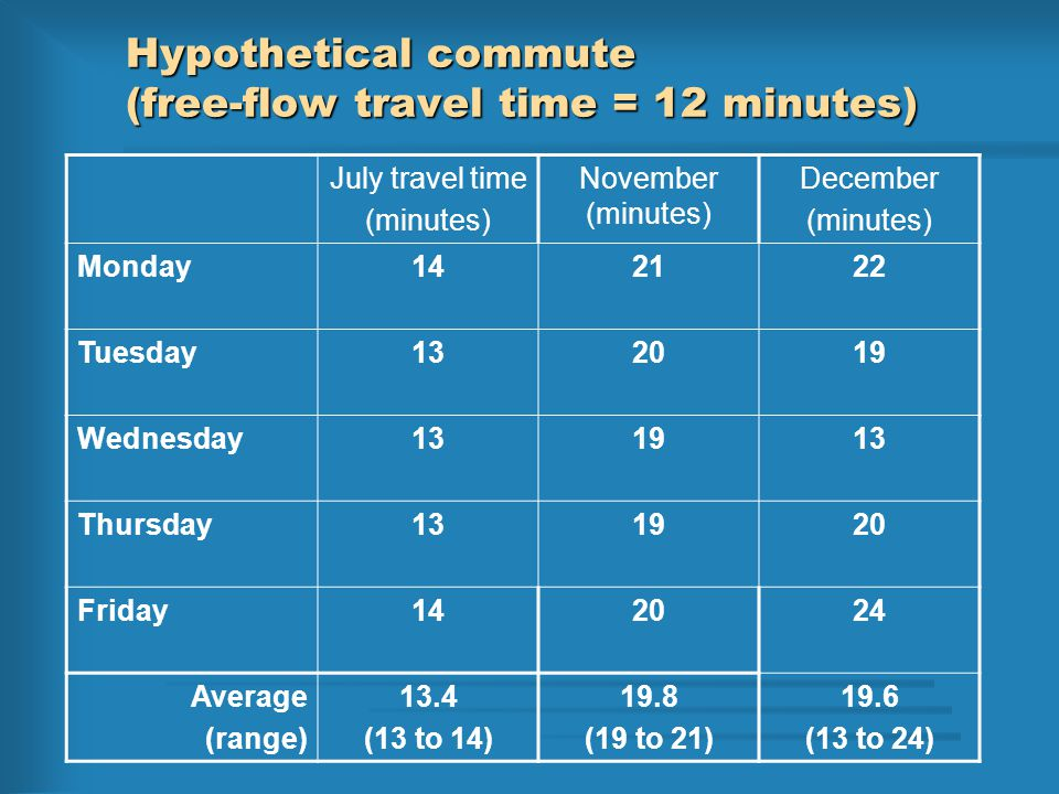 Averages don't tell the full story Jan.Dec.July Travel time How traffic conditions have been communicated Annual average Jan.Dec.July Travel time What travelers experience Travel times vary greatly day-to-day What they remember