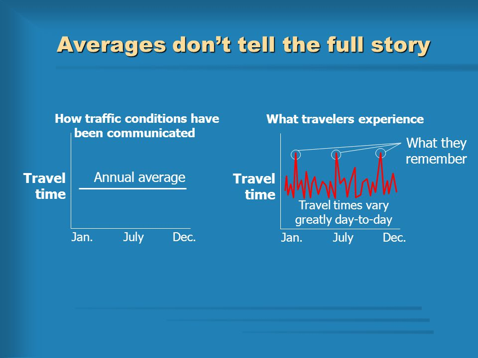 Averages don't tell the full story Jan.Dec.July Travel time How traffic conditions have been communicated Annual average Jan.Dec.July Travel time What