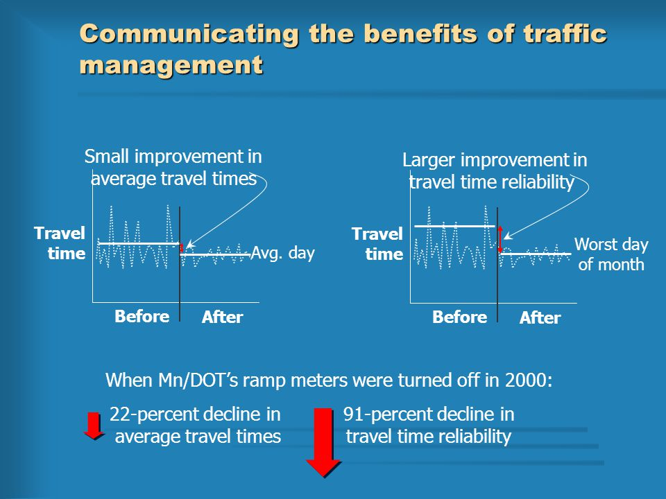 Communicating the benefits of traffic management When Mn/DOT's ramp meters were turned off in 2000: 22-percent decline in average travel times 91-percent decline in travel time reliability Travel time Before After Avg.