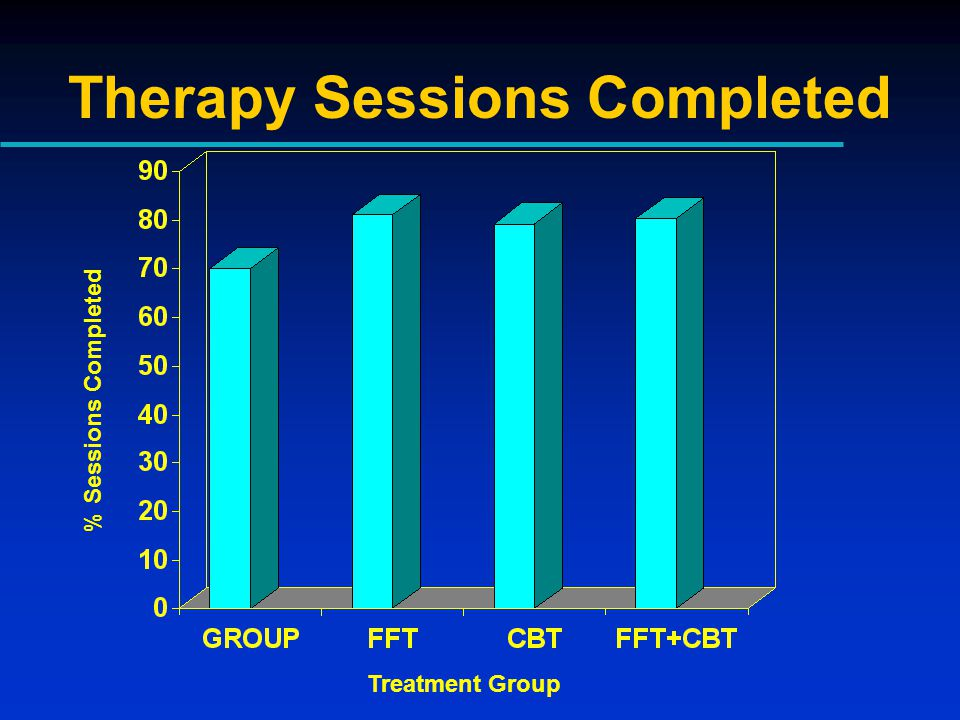 Therapy Sessions Completed % Sessions Completed Treatment Group