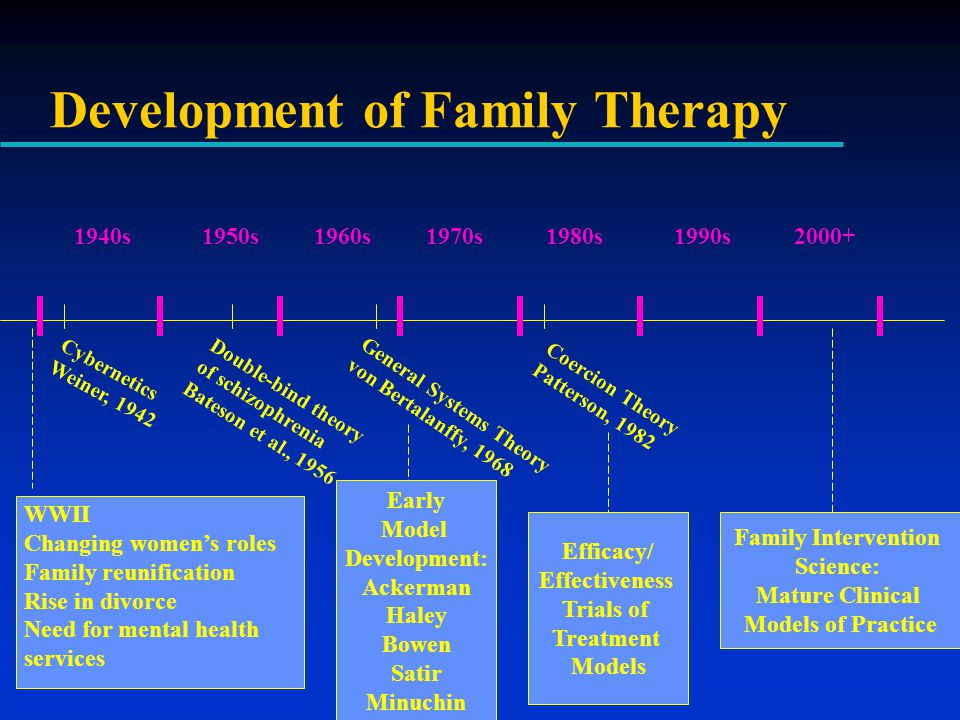 Development of Family Therapy 1940s1950s1960s2000+ Family Intervention Science: Mature Clinical Models of Practice Cybernetics Weiner, 1942 Double-bind theory of schizophrenia Bateson et al., 1956 1980s WWII Changing women's roles Family reunification Rise in divorce Need for mental health services General Systems Theory von Bertalanffy, 1968 Early Model Development: Ackerman Haley Bowen Satir Minuchin Efficacy/ Effectiveness Trials of Treatment Models 1990s1970s Coercion Theory Patterson, 1982