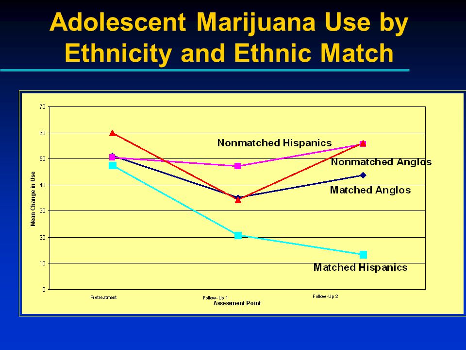 Adolescent Marijuana Use by Ethnicity and Ethnic Match