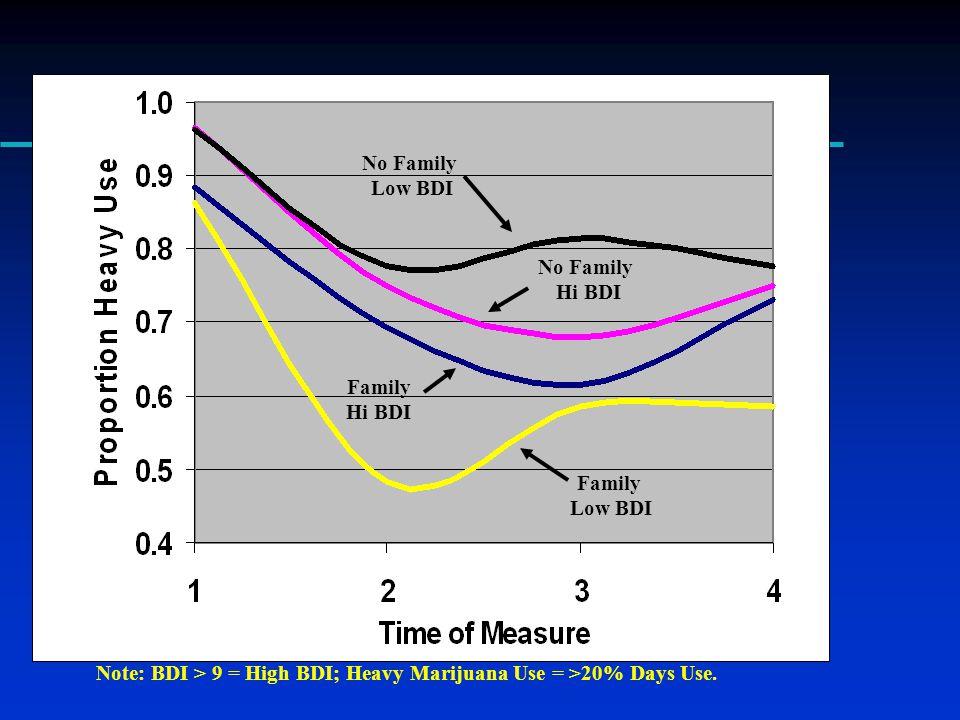 Family Low BDI No Family Low BDI Family Hi BDI No Family Hi BDI Note: BDI > 9 = High BDI; Heavy Marijuana Use = >20% Days Use.