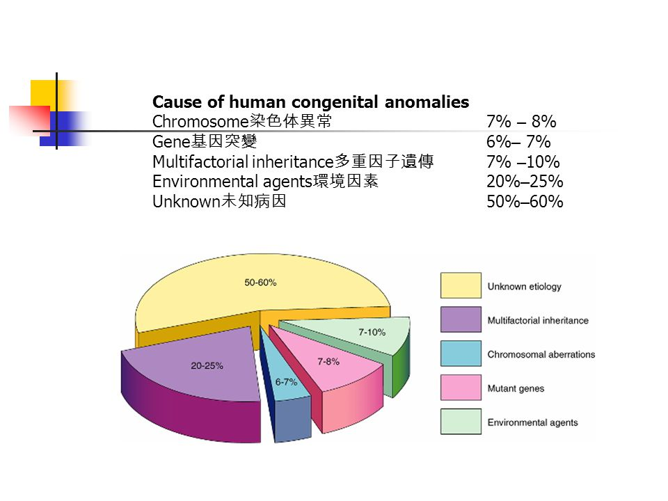 Cause of human congenital anomalies Chromosome 染色体異常 7% – 8% Gene 基因突變 6% – 7% Multifactorial inheritance 多重因子遺傳 7% – 10% Environmental agents 環境因素 20% – 25% Unknown 未知病因 50% – 60%