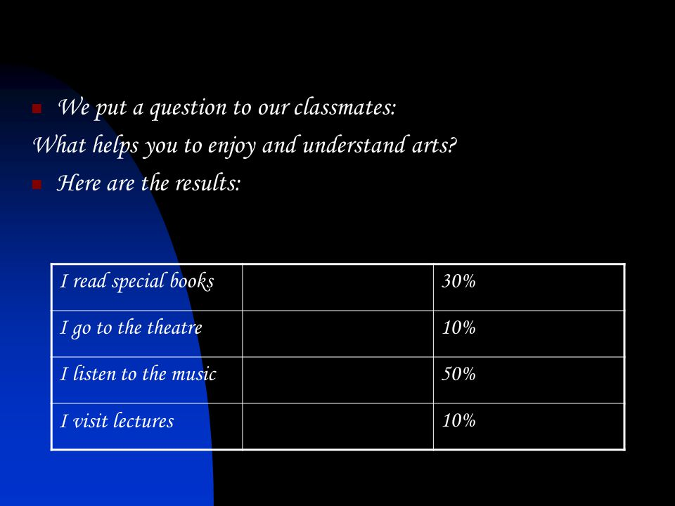 We put a question to our classmates: What helps you to enjoy and understand arts.