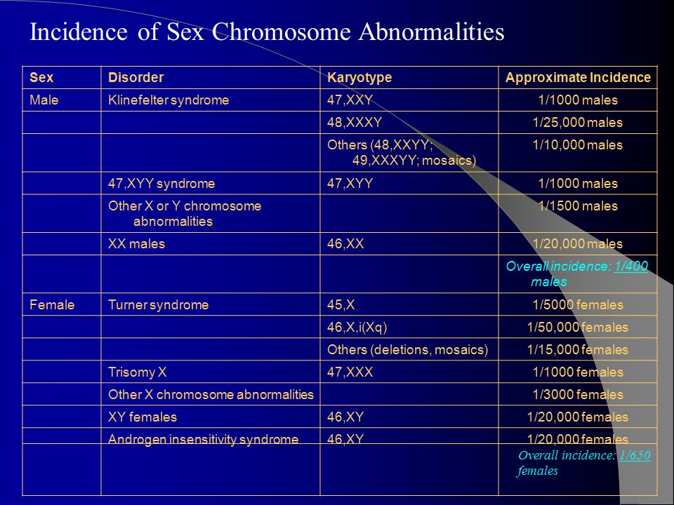 SexDisorderKaryotypeApproximate Incidence MaleKlinefelter syndrome47,XXY1/1000 males 48,XXXY1/25,000 males Others (48,XXYY; 49,XXXYY; mosaics) 1/10,000 males 47,XYY syndrome47,XYY1/1000 males Other X or Y chromosome abnormalities 1/1500 males XX males46,XX1/20,000 males Overall incidence: 1/400 males FemaleTurner syndrome45,X1/5000 females 46,X,i(Xq)1/50,000 females Others (deletions, mosaics)1/15,000 females Trisomy X47,XXX1/1000 females Other X chromosome abnormalities 1/3000 females XY females46,XY1/20,000 females Androgen insensitivity syndrome46,XY1/20,000 females Incidence of Sex Chromosome Abnormalities Overall incidence: 1/650 females