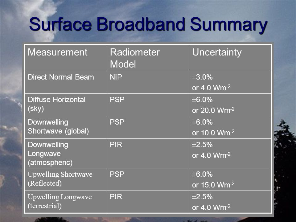 Surface Broadband Summary MeasurementRadiometer Model Uncertainty Direct Normal BeamNIP ± 3.0% or 4.0 Wm -2 Diffuse Horizontal (sky) PSP ± 6.0% or 20.0 Wm -2 Downwelling Shortwave (global) PSP ± 6.0% or 10.0 Wm -2 Downwelling Longwave (atmospheric) PIR ± 2.5% or 4.0 Wm -2 Upwelling Shortwave (Reflected) PSP ± 6.0% or 15.0 Wm -2 Upwelling Longwave (terrestrial) PIR ± 2.5% or 4.0 Wm -2
