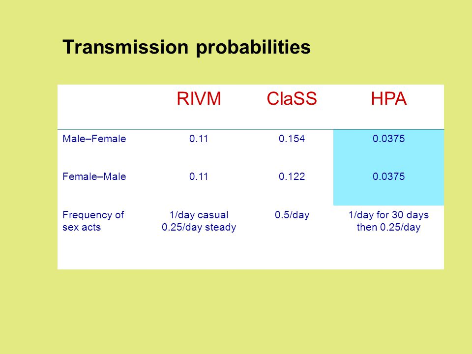 Transmission probabilities RIVMClaSSHPA Male–Female0.110.1540.0375 Female–Male0.110.1220.0375 Frequency of sex acts 1/day casual 0.25/day steady 0.5/day1/day for 30 days then 0.25/day
