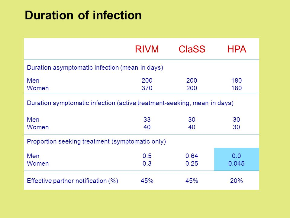 Duration of infection RIVMClaSSHPA Duration asymptomatic infection (mean in days) Men Women 200 370 200 180 Duration symptomatic infection (active treatment-seeking, mean in days) Men Women 33 40 30 40 30 Proportion seeking treatment (symptomatic only) Men Women 0.5 0.3 0.64 0.25 0.0 0.045 Effective partner notification (%)45% 20%