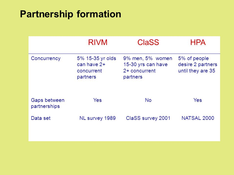 Partnership formation RIVMClaSSHPA Concurrency5% 15-35 yr olds can have 2+ concurrent partners 9% men, 5% women 15-30 yrs can have 2+ concurrent partners 5% of people desire 2 partners until they are 35 Gaps between partnerships YesNoYes Data setNL survey 1989ClaSS survey 2001NATSAL 2000