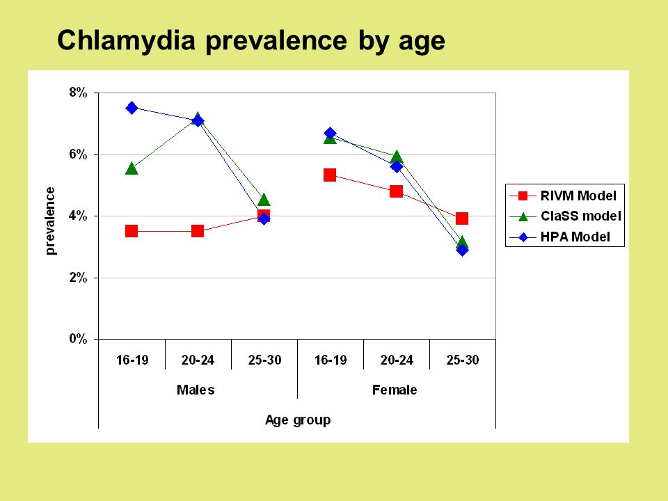 Chlamydia prevalence by age
