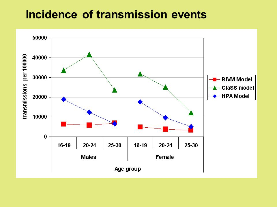 Incidence of transmission events