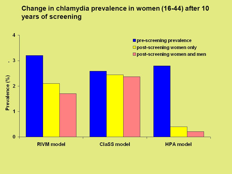 Change in chlamydia prevalence in women (16-44) after 10 years of screening