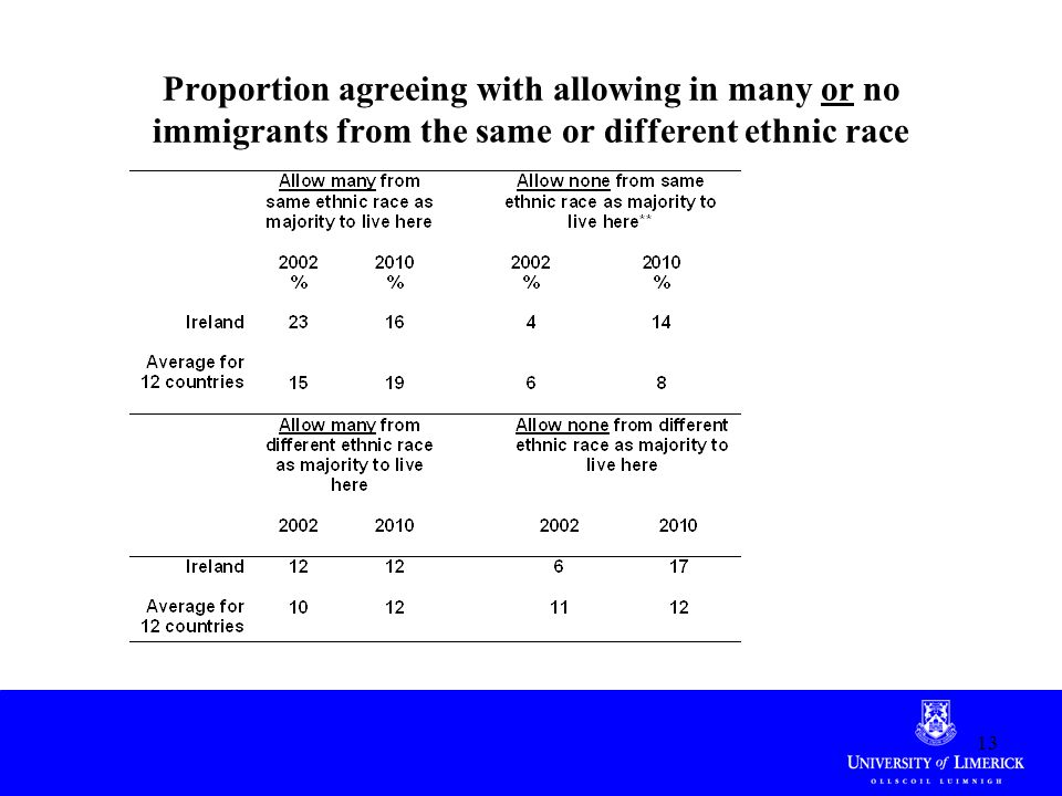 Proportion agreeing with allowing in many or no immigrants from the same or different ethnic race 13