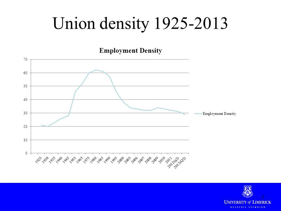 Union density 1925-2013 3