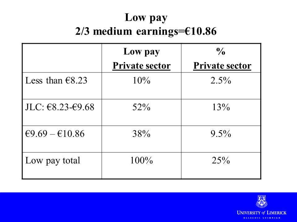 Low pay 2/3 medium earnings=€10.86 Low pay Private sector % Private sector Less than €8.2310%2.5% JLC: €8.23-€9.6852%13% €9.69 – €10.8638%9.5% Low pay total100%25%