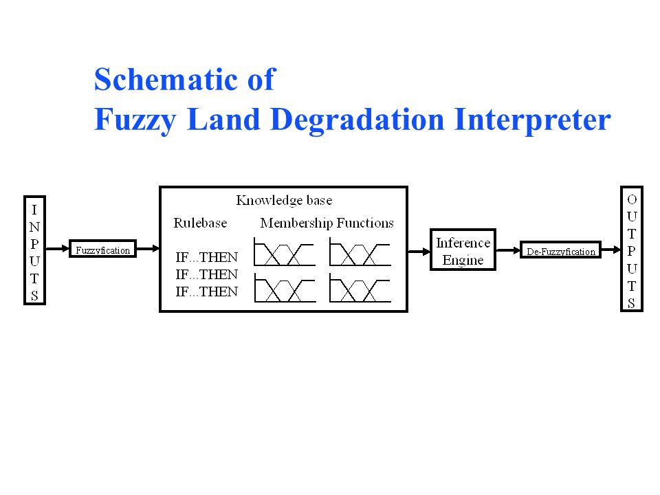 Schematic of Fuzzy Land Degradation Interpreter