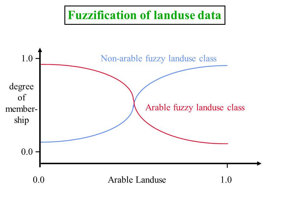 0.01.0 0.0 1.0Non-arable fuzzy landuse class Arable fuzzy landuse class Fuzzification of landuse data Arable Landuse degree of member- ship