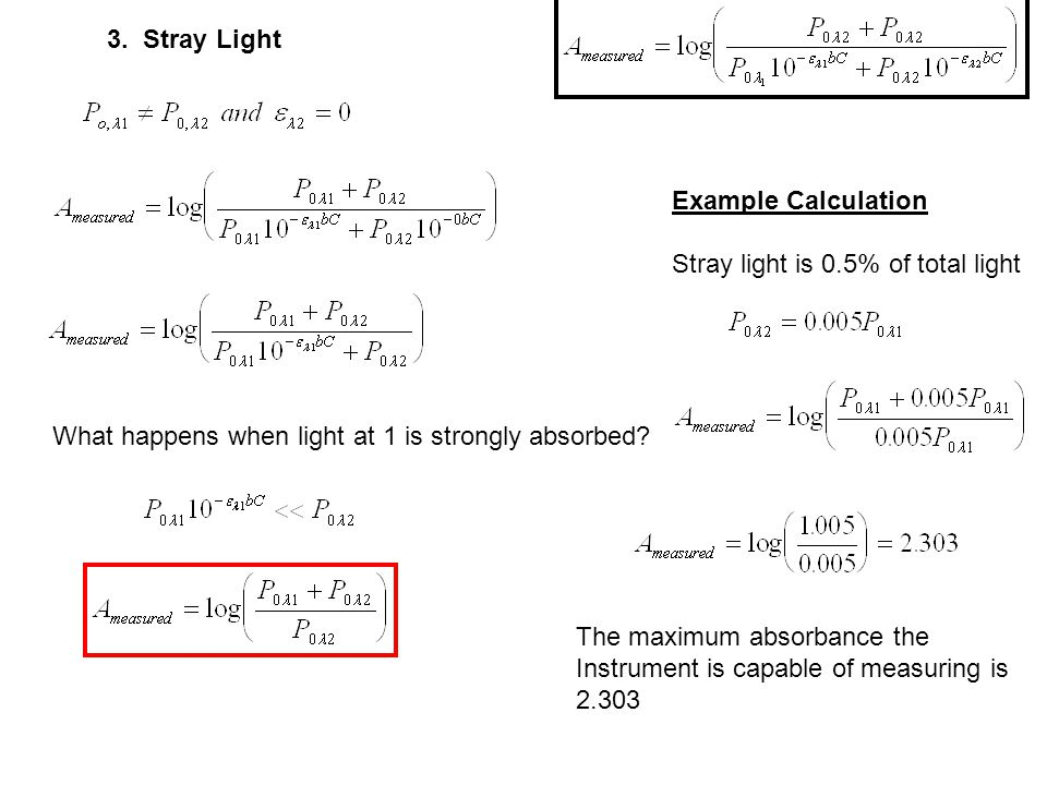3. Stray Light What happens when light at 1 is strongly absorbed.