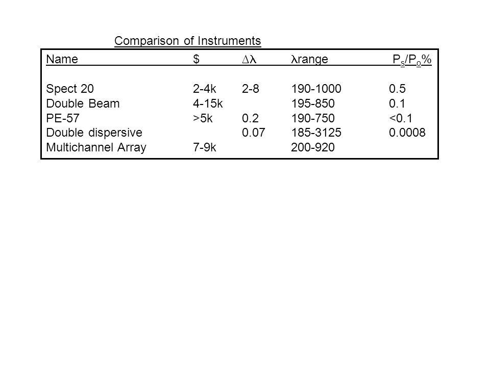 Comparison of Instruments Name$∆ range P s /P o % Spect 202-4k2-8190-10000.5 Double Beam4-15k195-8500.1 PE-57>5k0.2190-750<0.1 Double dispersive0.07185-31250.0008 Multichannel Array 7-9k200-920