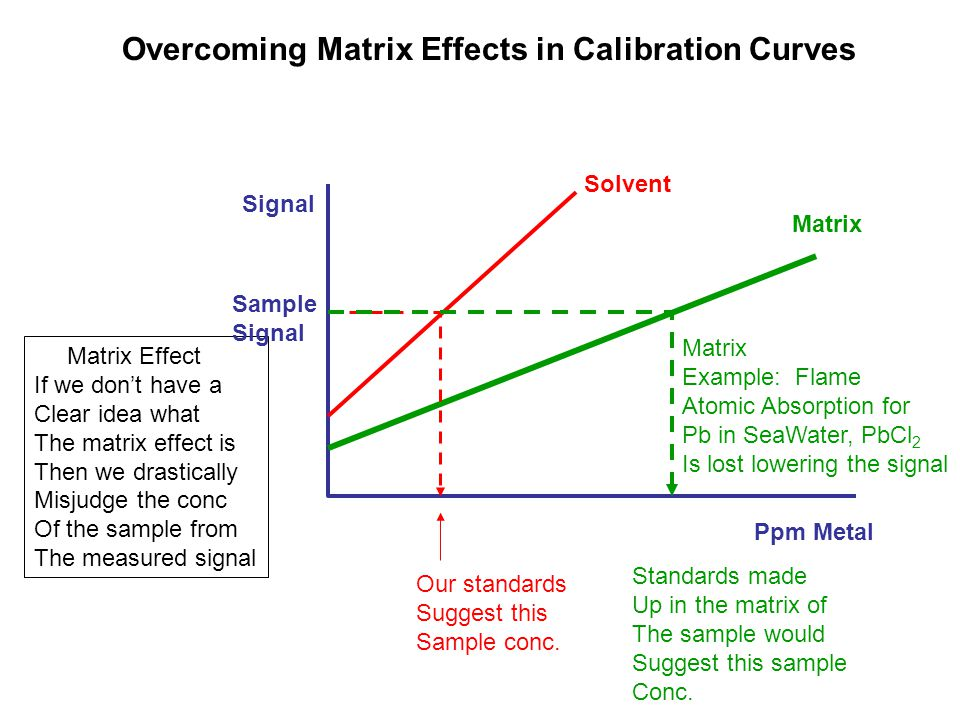 Overcoming Matrix Effects in Calibration Curves Ppm Metal Signal Solvent Matrix Example: Flame Atomic Absorption for Pb in SeaWater, PbCl 2 Is lost lowering the signal Matrix Effect If we don't have a Clear idea what The matrix effect is Then we drastically Misjudge the conc Of the sample from The measured signal Our standards Suggest this Sample conc.
