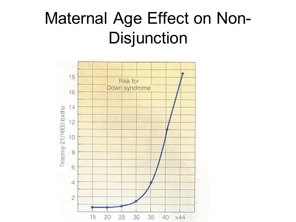 Maternal Age Effect on Non- Disjunction