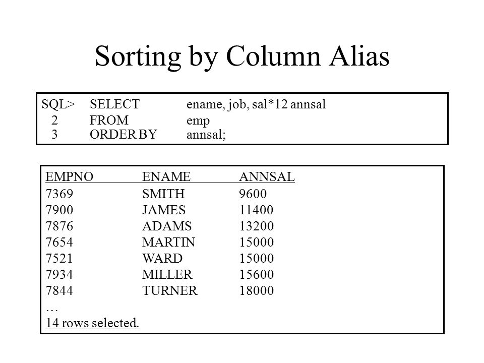 Sorting by Column Alias SQL>SELECTename, job, sal*12 annsal 2FROMemp 3ORDER BYannsal; EMPNOENAMEANNSAL 7369SMITH9600 7900JAMES11400 7876ADAMS13200 7654MARTIN15000 7521WARD15000 7934MILLER15600 7844TURNER18000 … 14 rows selected.