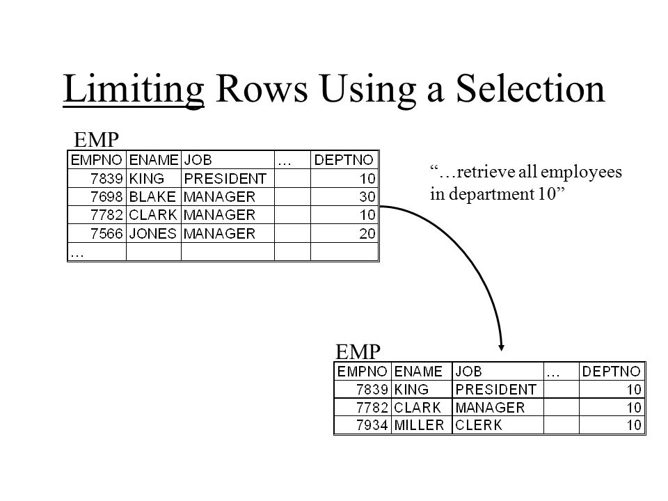 Limiting Rows Selected Restrict the rows returned by using the WHERE clause.