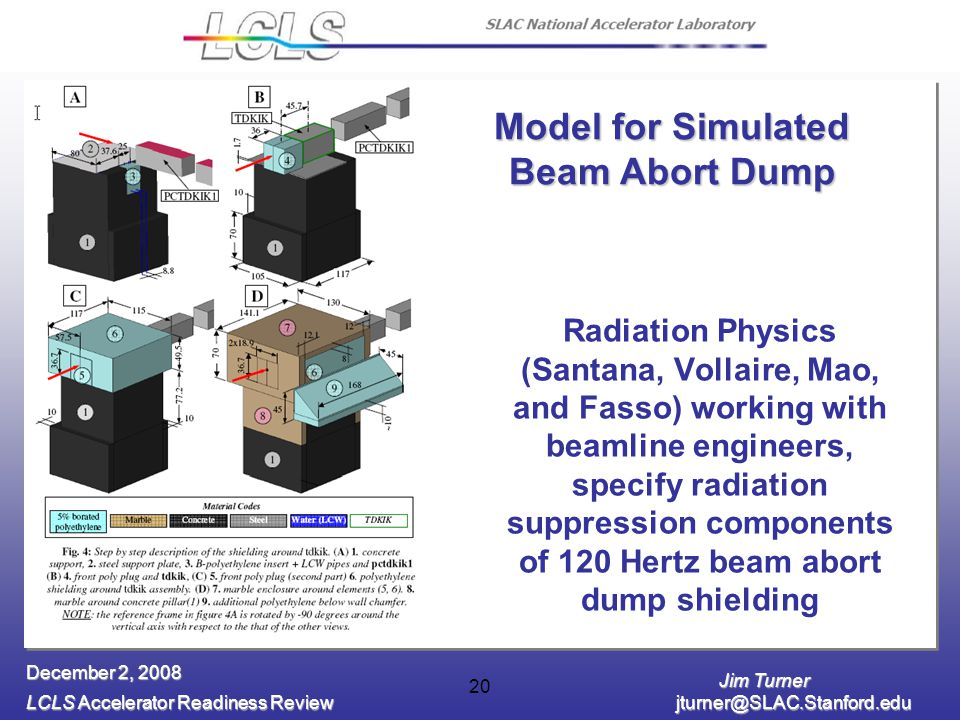 Jim Turner LCLS Accelerator Readiness Review jturner@SLAC.Stanford.edu December 2, 2008 20 Radiation Physics (Santana, Vollaire, Mao, and Fasso) working with beamline engineers, specify radiation suppression components of 120 Hertz beam abort dump shielding Model for Simulated Beam Abort Dump