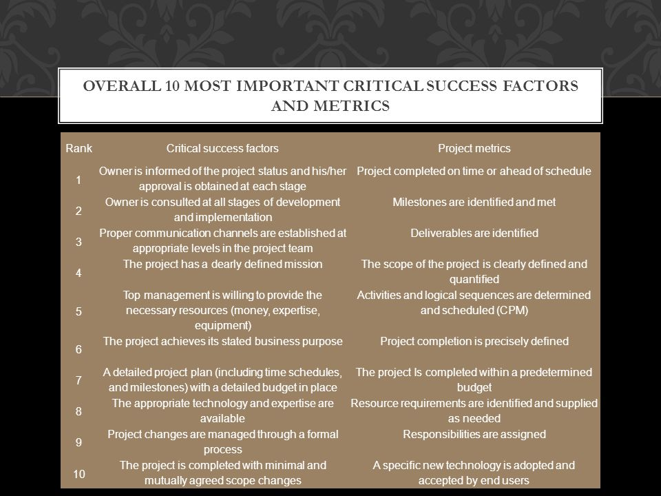OVERALL 10 MOST IMPORTANT CRITICAL SUCCESS FACTORS AND METRICS RankCritical success factorsProject metrics 1 Owner is informed of the project status and his/her approval is obtained at each stage Project completed on time or ahead of schedule 2 Owner is consulted at all stages of development and implementation Milestones are identified and met 3 Proper communication channels are established at appropriate levels in the project team Deliverables are identified 4 The project has a dearly defined mission The scope of the project is clearly defined and quantified 5 Top management is willing to provide the necessary resources (money, expertise, equipment) Activities and logical sequences are determined and scheduled (CPM) 6 The project achieves its stated business purposeProject completion is precisely defined 7 A detailed project plan (including time schedules, and milestones) with a detailed budget in place The project Is completed within a predetermined budget 8 The appropriate technology and expertise are available Resource requirements are identified and supplied as needed 9 Project changes are managed through a formal process Responsibilities are assigned 10 The project is completed with minimal and mutually agreed scope changes A specific new technology is adopted and accepted by end users