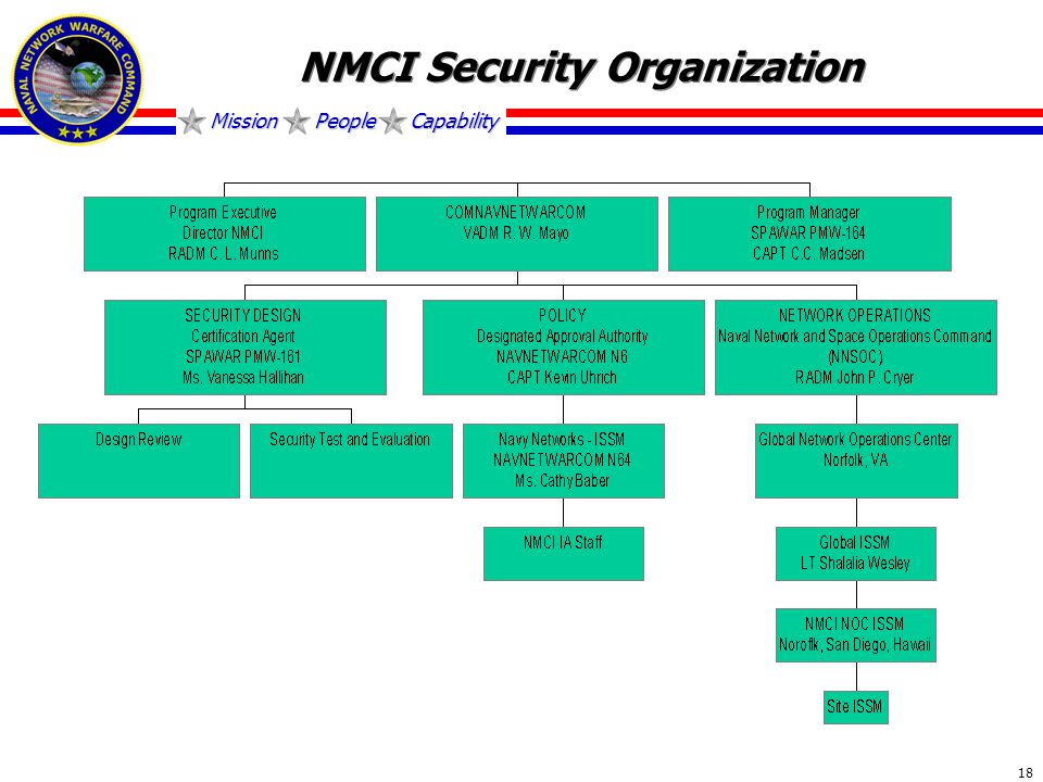 Mission People Capability 18 NMCI Security Organization