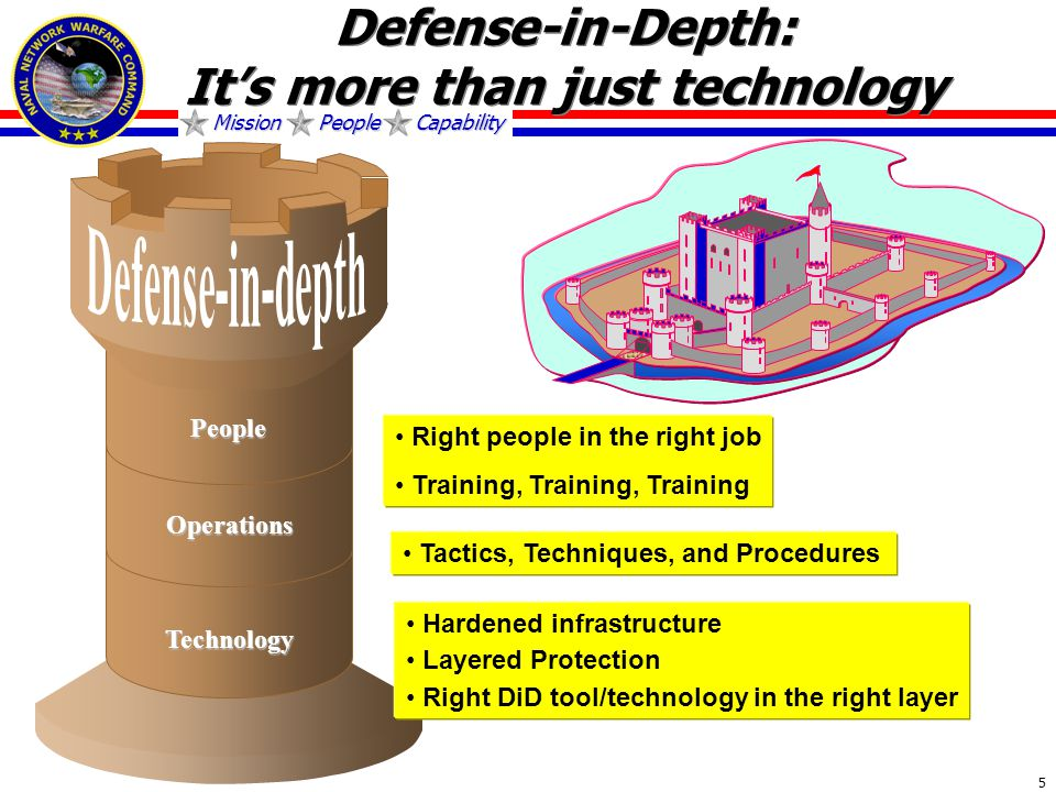Mission People Capability 5 People Operations Technology Right people in the right job Training, Training, Training Tactics, Techniques, and Procedures Hardened infrastructure Layered Protection Right DiD tool/technology in the right layer Defense-in-Depth: It's more than just technology