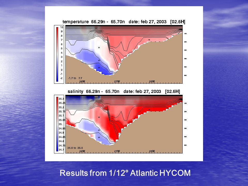 Results from 1/12° Atlantic HYCOM